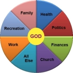 God center
